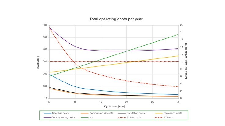 Total operating costs per year